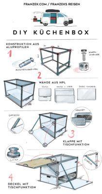 Infografik Küchenbox